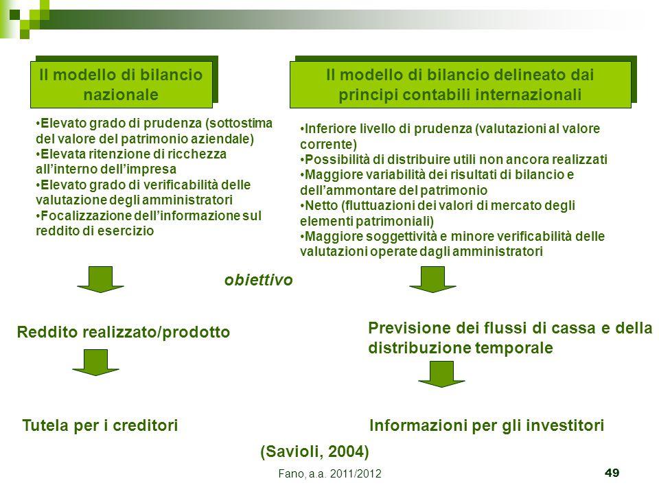 Fano, a.a. 2011/201249 Il modello di bilancio nazionale Il modello di bilancio delineato dai principi contabili internazionali Elevato grado di pruden