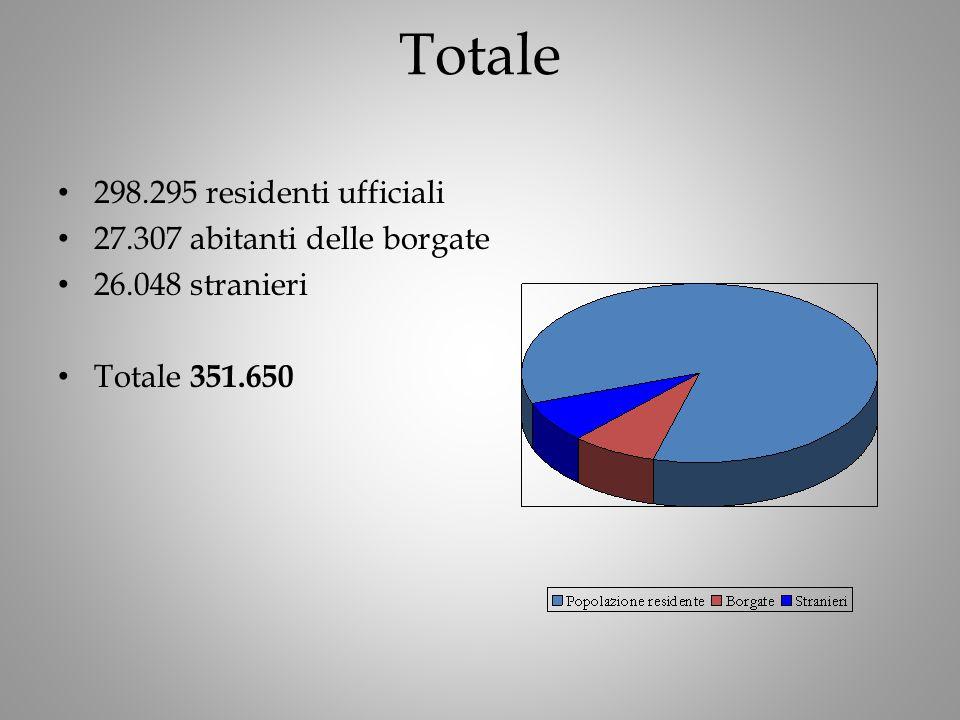 Totale 298.295 residenti ufficiali 27.307 abitanti delle borgate 26.048 stranieri Totale 351.650