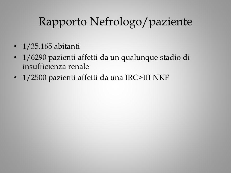 Rapporto Nefrologo/paziente 1/35.165 abitanti 1/6290 pazienti affetti da un qualunque stadio di insufficienza renale 1/2500 pazienti affetti da una IRC>III NKF