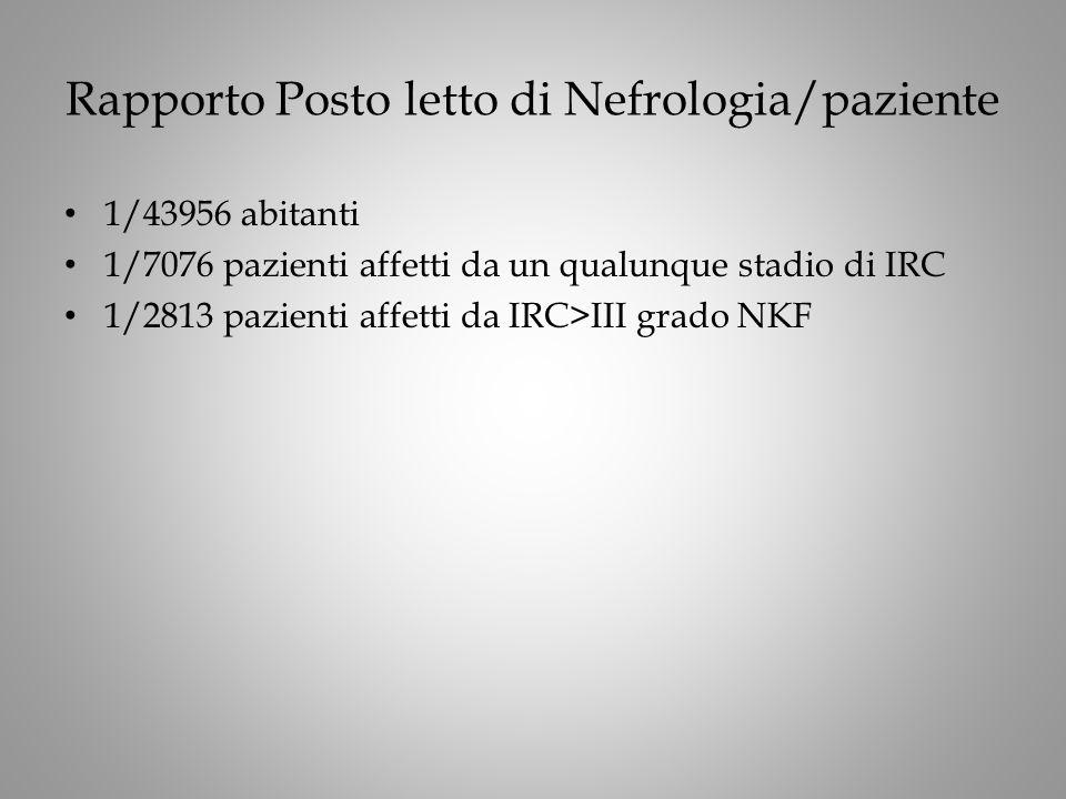 Rapporto Posto letto di Nefrologia/paziente 1/43956 abitanti 1/7076 pazienti affetti da un qualunque stadio di IRC 1/2813 pazienti affetti da IRC>III grado NKF