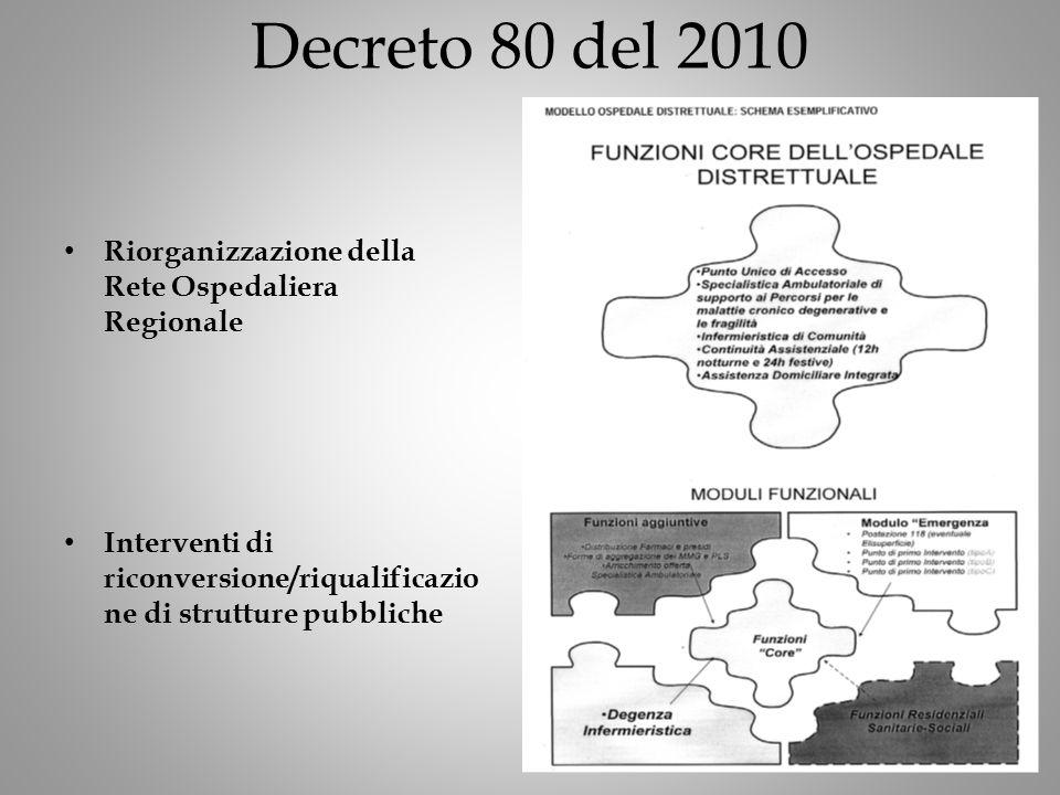 Decreto 80 del 2010 Riorganizzazione della Rete Ospedaliera Regionale Interventi di riconversione/riqualificazio ne di strutture pubbliche