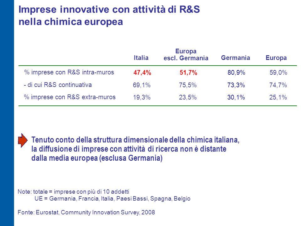 Imprese innovative con attività di R&S nella chimica europea % imprese con R&S intra-muros 47,4%59,0%51,7% - di cui R&S continuativa 69,1%74,7%75,5% % imprese con R&S extra-muros 19,3%25,1%23,5% Fonte: Eurostat, Community Innovation Survey, 2008 UE = Germania, Francia, Italia, Paesi Bassi, Spagna, Belgio Note: totale = imprese con più di 10 addetti Tenuto conto della struttura dimensionale della chimica italiana, la diffusione di imprese con attività di ricerca non è distante dalla media europea (esclusa Germania) ItaliaEuropa Europa escl.