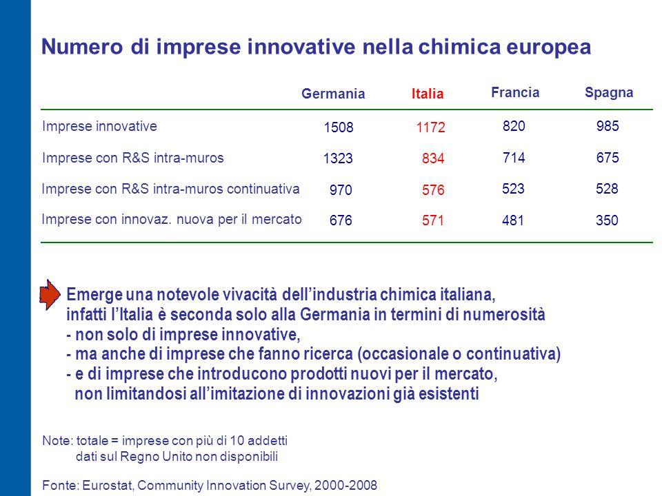 Numero di imprese innovative nella chimica europea ItaliaGermania Imprese con R&S intra-muros 834 Imprese con R&S intra-muros continuativa 576 1323 970 Imprese innovative 11721508 Fonte: Eurostat, Community Innovation Survey, 2000-2008 Note: totale = imprese con più di 10 addetti Emerge una notevole vivacità dell'industria chimica italiana, infatti l'Italia è seconda solo alla Germania in termini di numerosità - non solo di imprese innovative, - ma anche di imprese che fanno ricerca (occasionale o continuativa) - e di imprese che introducono prodotti nuovi per il mercato, non limitandosi all'imitazione di innovazioni già esistenti Francia 714 523 820 Spagna 675 528 985 Imprese con innovaz.