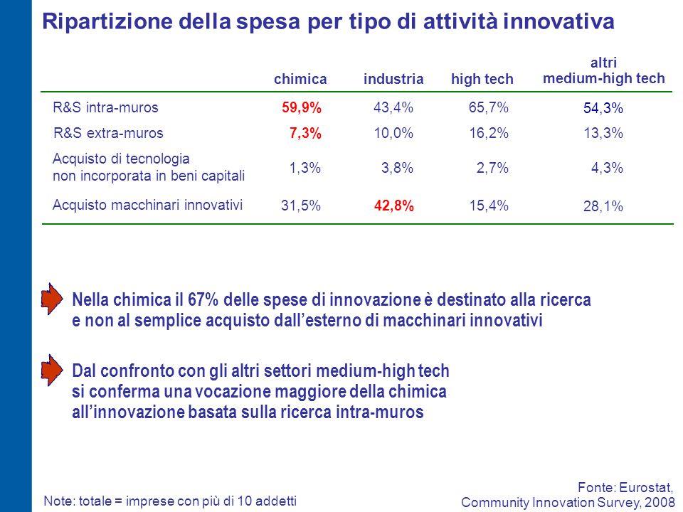 Fonte: Eurostat, Community Innovation Survey, 2008 Ripartizione della spesa per tipo di attività innovativa chimicaindustria R&S intra-muros Acquisto macchinari innovativi Acquisto di tecnologia non incorporata in beni capitali 59,9% 31,5% 1,3% 43,4% 42,8% 3,8% 7,3%10,0%R&S extra-muros Note: totale = imprese con più di 10 addetti 65,7% 15,4% 2,7% 16,2% 54,3% 28,1% 4,3% 13,3% high tech Nella chimica il 67% delle spese di innovazione è destinato alla ricerca e non al semplice acquisto dall'esterno di macchinari innovativi altri medium-high tech Dal confronto con gli altri settori medium-high tech si conferma una vocazione maggiore della chimica all'innovazione basata sulla ricerca intra-muros