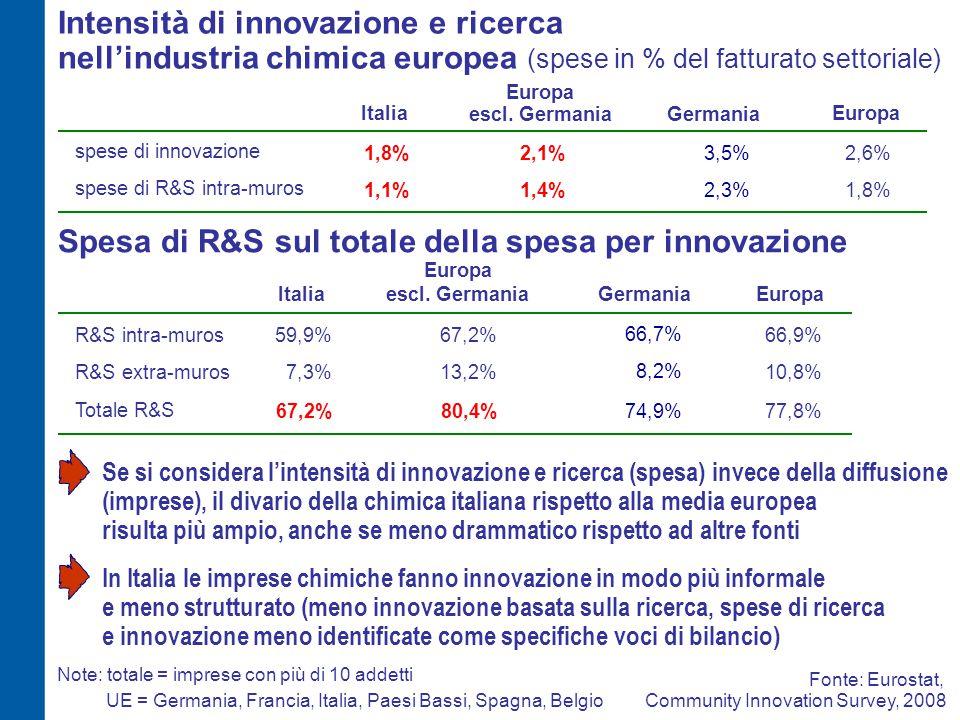 Spesa di R&S sul totale della spesa per innovazione R&S intra-muros Totale R&S 59,9% 67,2% 66,9% 77,8% 7,3%10,8%R&S extra-muros Fonte: Eurostat, Commu