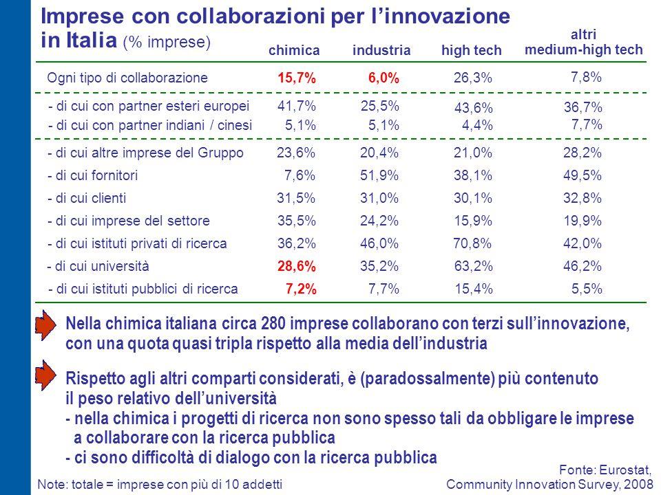 Imprese con collaborazioni per l'innovazione in Italia (% imprese) chimicaindustria Fonte: Eurostat, Community Innovation Survey, 2008 Ogni tipo di co