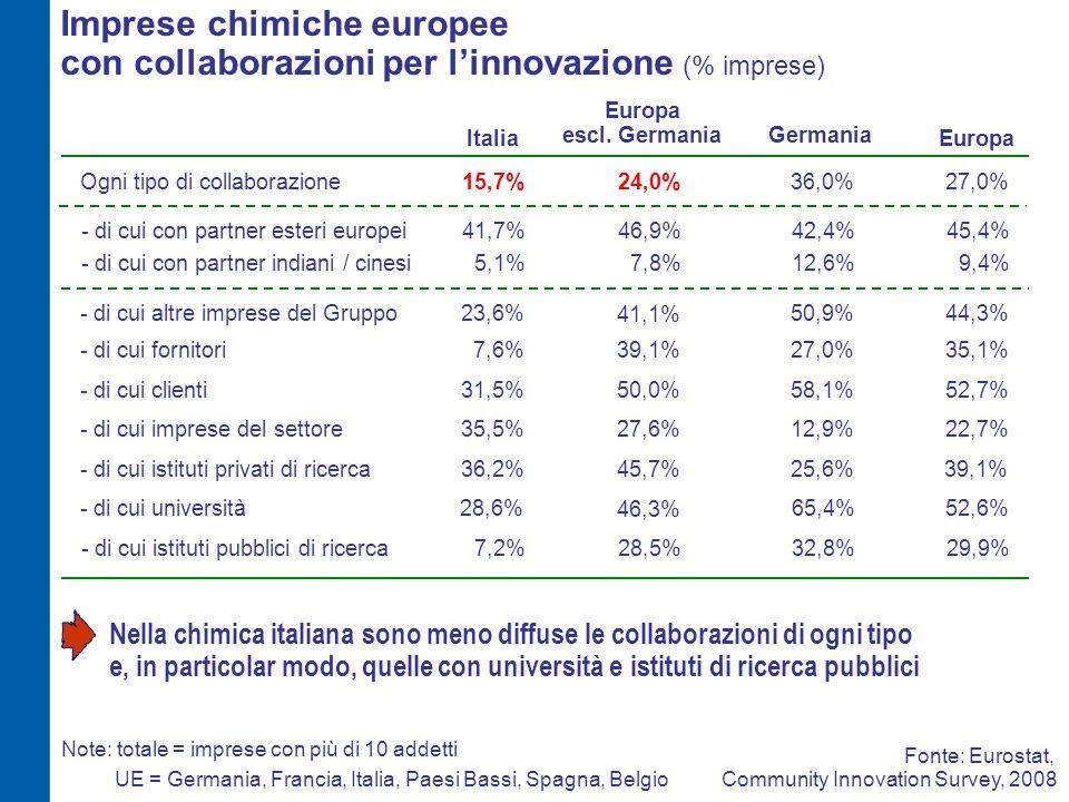 Imprese chimiche europee con collaborazioni per l'innovazione (% imprese) Ogni tipo di collaborazione15,7%27,0% 23,6%44,3%- di cui altre imprese del G