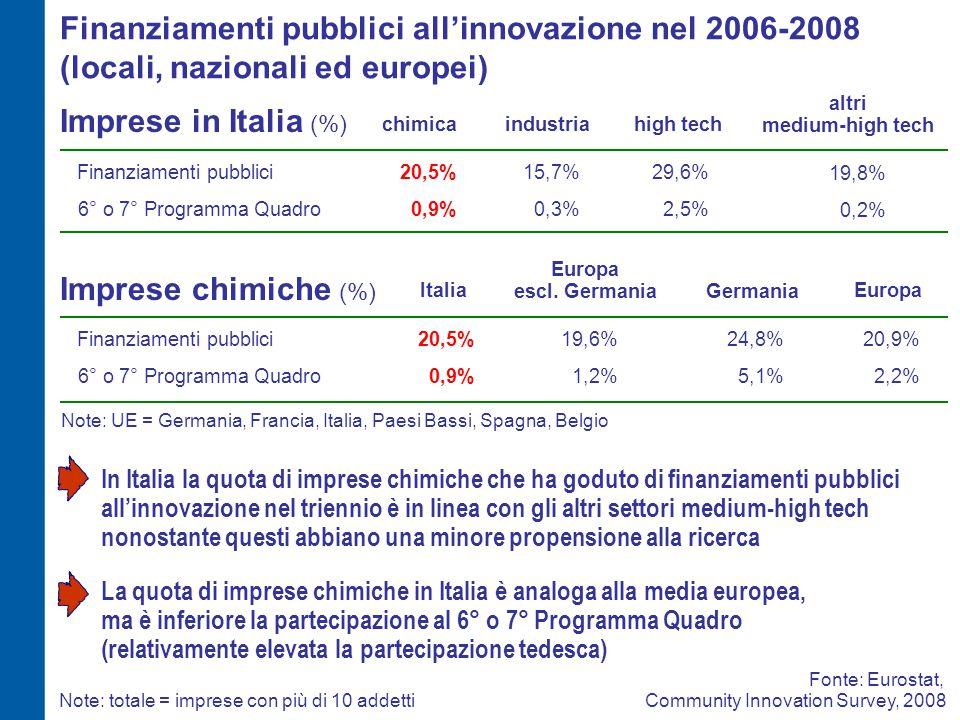 Imprese chimiche (%) Finanziamenti pubblici20,5%20,9% 0,9%2,2%6° o 7° Programma Quadro Note: UE = Germania, Francia, Italia, Paesi Bassi, Spagna, Belgio ItaliaEuropa Europa escl.