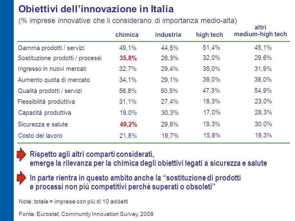 Obiettivi dell'innovazione in Italia (% imprese innovative che li considerano di importanza medio-alta) 49,1%44,5%Gamma prodotti / servizi Fonte: Eurostat, Community Innovation Survey, 2008 35,8%26,3%Sostituzione prodotti / processi 32,7% 27,4% Ingresso in nuovi mercati 34,1% 29,4% Aumento quota di mercato 56,8% 29,1% Qualità prodotti / servizi 31,1% 50,5% Flessibilità produttiva 19,0%30,3%Capacità produttiva Note: totale = imprese con più di 10 addetti 49,2%29,8%Sicurezza e salute 21,8%19,7%Costo del lavoro chimicaindustriahigh tech 51,4% 32,0% 18,3% 35,0% 39,0% 47,3% 17,0% 19,3% 15,8% 45,1% 29,6% 23,0% 31,9% 38,0% 54,9% 28,3% 30,0% 19,3% Rispetto agli altri comparti considerati, emerge la rilevanza per la chimica degli obiettivi legati a sicurezza e salute altri medium-high tech In parte rientra in questo ambito anche la sostituzione di prodotti e processi non più competitivi perché superati o obsoleti