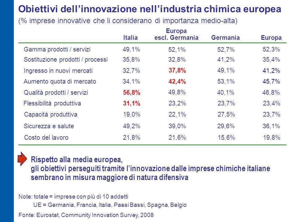 Obiettivi dell'innovazione nell'industria chimica europea (% imprese innovative che li considerano di importanza medio-alta) 49,1%52,3%Gamma prodotti