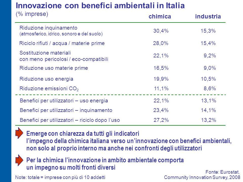 Innovazione con benefici ambientali in Italia (% imprese) 16,5%9,0%Riduzione uso materie prime chimicaindustria Fonte: Eurostat, Community Innovation Survey, 2008 19,9%10,5%Riduzione uso energia 11,1%Riduzione emissioni CO 2 22,1% 8,6% Sostituzione materiali con meno pericolosi / eco-compatibili 30,4% 9,2% Riduzione inquinamento (atmosferico, idrico, sonoro e del suolo) 15,3% 22,1%13,1%Benefici per utilizzatori – uso energia Note: totale = imprese con più di 10 addetti 23,4%14,1% 27,2%13,2% Benefici per utilizzatori – inquinamento Benefici per utilizzatori – riciclo dopo l'uso 28,0%Riciclo rifiuti / acqua / materie prime15,4% Emerge con chiarezza da tutti gli indicatori l'impegno della chimica italiana verso un'innovazione con benefici ambientali, non solo al proprio interno ma anche nei confronti degli utilizzatori Per la chimica l'innovazione in ambito ambientale comporta un impegno su molti fronti diversi