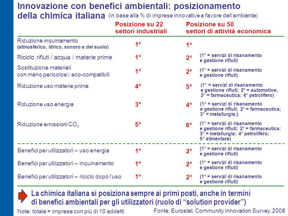 Innovazione con benefici ambientali: posizionamento della chimica italiana 5° Riduzione uso materie prime Posizione su 50 settori di attività economic