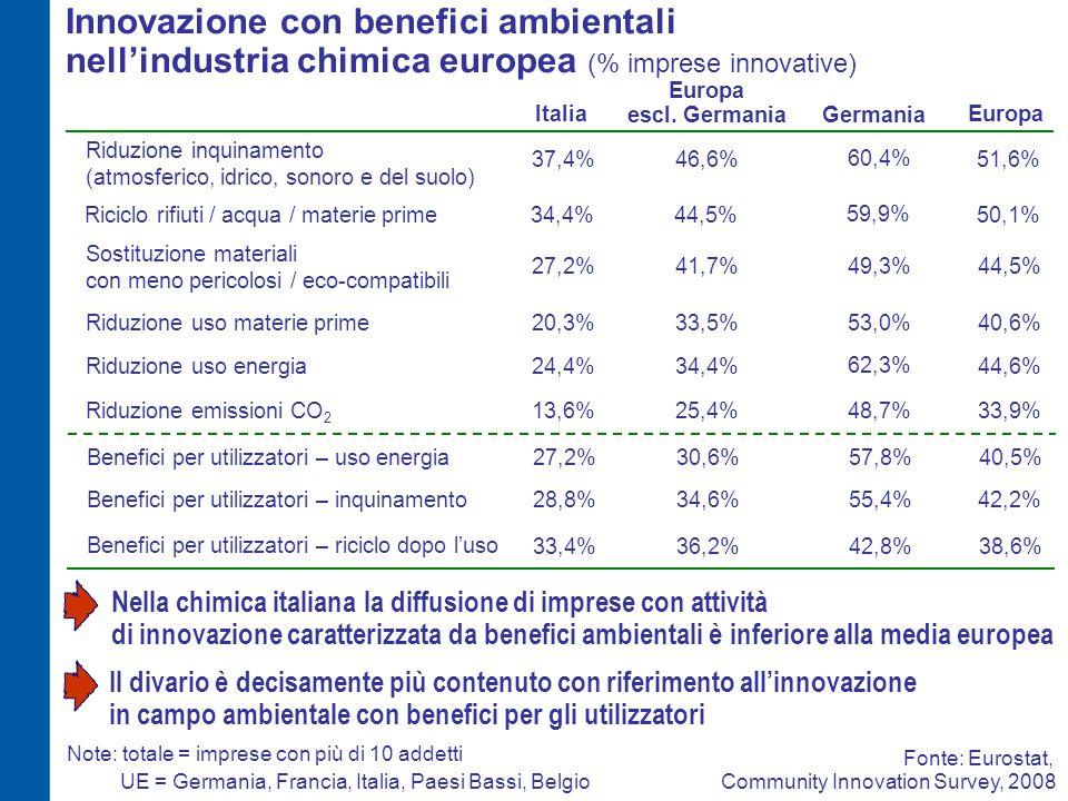 Innovazione con benefici ambientali nell'industria chimica europea (% imprese innovative) 20,3%40,6%Riduzione uso materie prime UE = Germania, Francia, Italia, Paesi Bassi, Belgio ItaliaEuropa Fonte: Eurostat, Community Innovation Survey, 2008 24,4%44,6%Riduzione uso energia 13,6%Riduzione emissioni CO 2 27,2% 33,9% Sostituzione materiali con meno pericolosi / eco-compatibili 37,4% 44,5% Riduzione inquinamento (atmosferico, idrico, sonoro e del suolo) 51,6% 27,2%40,5%Benefici per utilizzatori – uso energia Note: totale = imprese con più di 10 addetti 28,8%42,2% 33,4%38,6% Benefici per utilizzatori – inquinamento Benefici per utilizzatori – riciclo dopo l'uso 34,4%Riciclo rifiuti / acqua / materie prime50,1% 33,5% 34,4% 25,4% 41,7% 46,6% 30,6% 34,6% 36,2% 44,5% Europa escl.