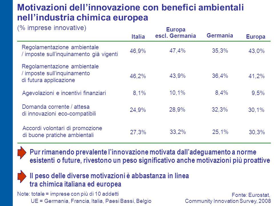 Motivazioni dell'innovazione con benefici ambientali nell'industria chimica europea (% imprese innovative) 46,9%43,0% Regolamentazione ambientale / imposte sull'inquinamento già vigenti ItaliaEuropa 8,1%Agevolazioni e incentivi finanziari9,5% 27,3%30,3% Accordi volontari di promozione di buone pratiche ambientali 24,9% Domanda corrente / attesa di innovazioni eco-compatibili 30,1% 46,2%41,2% Regolamentazione ambientale / imposte sull'inquinamento di futura applicazione Pur rimanendo prevalente l'innovazione motivata dall'adeguamento a norme esistenti o future, rivestono un peso significativo anche motivazioni più proattive Europa escl.