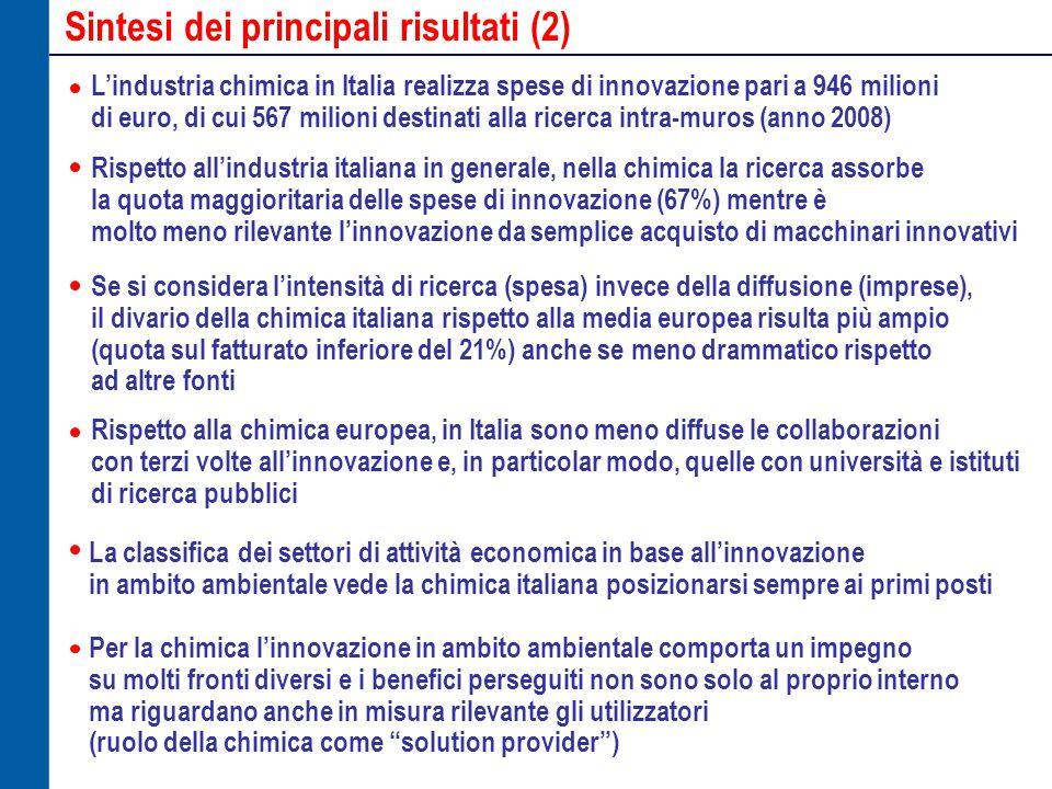 Sintesi dei principali risultati (2) L'industria chimica in Italia realizza spese di innovazione pari a 946 milioni di euro, di cui 567 milioni destinati alla ricerca intra-muros (anno 2008) Rispetto all'industria italiana in generale, nella chimica la ricerca assorbe la quota maggioritaria delle spese di innovazione (67%) mentre è molto meno rilevante l'innovazione da semplice acquisto di macchinari innovativi Se si considera l'intensità di ricerca (spesa) invece della diffusione (imprese), il divario della chimica italiana rispetto alla media europea risulta più ampio (quota sul fatturato inferiore del 21%) anche se meno drammatico rispetto ad altre fonti Rispetto alla chimica europea, in Italia sono meno diffuse le collaborazioni con terzi volte all'innovazione e, in particolar modo, quelle con università e istituti di ricerca pubblici Per la chimica l'innovazione in ambito ambientale comporta un impegno su molti fronti diversi e i benefici perseguiti non sono solo al proprio interno ma riguardano anche in misura rilevante gli utilizzatori (ruolo della chimica come solution provider ) La classifica dei settori di attività economica in base all'innovazione in ambito ambientale vede la chimica italiana posizionarsi sempre ai primi posti