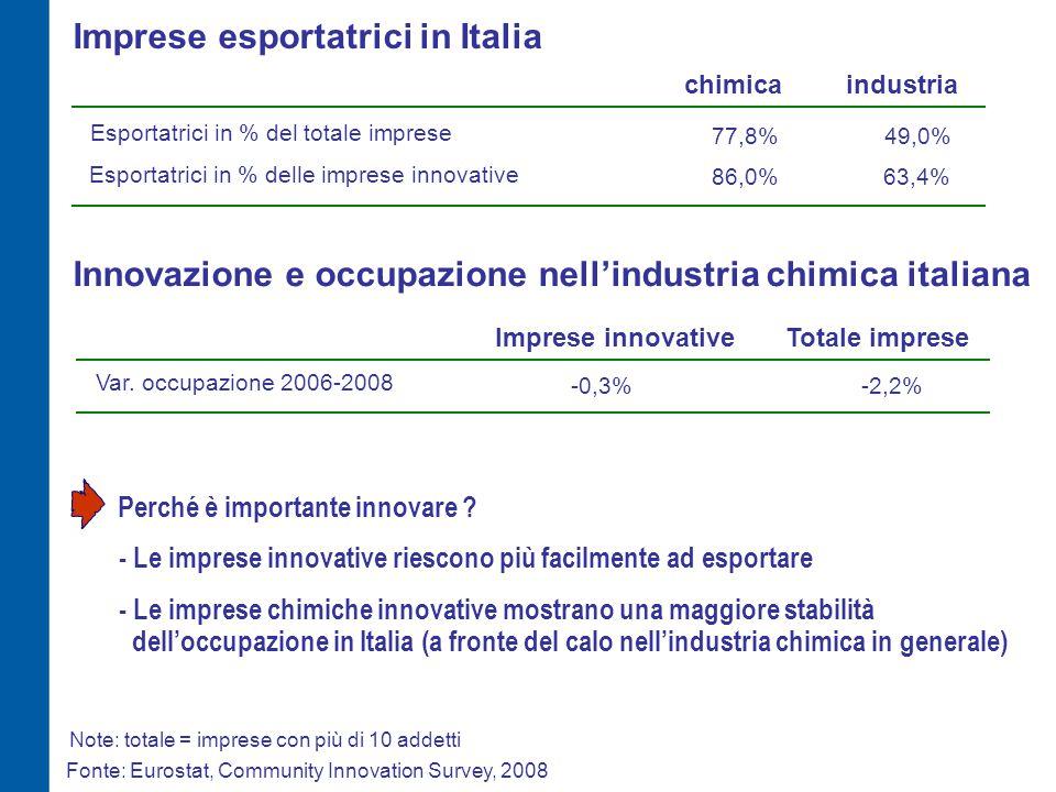 Imprese con collaborazioni per l'innovazione in Italia (% imprese) chimicaindustria Fonte: Eurostat, Community Innovation Survey, 2008 Ogni tipo di collaborazione - di cui altre imprese del Gruppo 6,0% 20,4% - di cui fornitori51,9% - di cui clienti31,0% - di cui imprese del settore24,2% - di cui istituti privati di ricerca46,0% - di cui università35,2% - di cui istituti pubblici di ricerca7,7% - di cui con partner esteri europei25,5% - di cui con partner indiani / cinesi5,1% 15,7% 23,6% 7,6% 31,5% 35,5% 36,2% 28,6% 7,2% 5,1% 41,7% Note: totale = imprese con più di 10 addetti high tech 26,3% 21,0% 38,1% 30,1% 15,9% 70,8% 63,2% 43,6% 4,4% 7,8% 28,2% 49,5% 32,8% 19,9% 42,0% 46,2% 5,5% 36,7% 7,7% 15,4% Rispetto agli altri comparti considerati, è (paradossalmente) più contenuto il peso relativo dell'università - nella chimica i progetti di ricerca non sono spesso tali da obbligare le imprese a collaborare con la ricerca pubblica - ci sono difficoltà di dialogo con la ricerca pubblica altri medium-high tech Nella chimica italiana circa 280 imprese collaborano con terzi sull'innovazione, con una quota quasi tripla rispetto alla media dell'industria