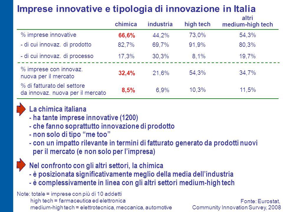 Imprese innovative e tipologia di innovazione nell'industria chimica europea ItaliaEuropa % imprese innovative 66,6%74,2% Europa escl.