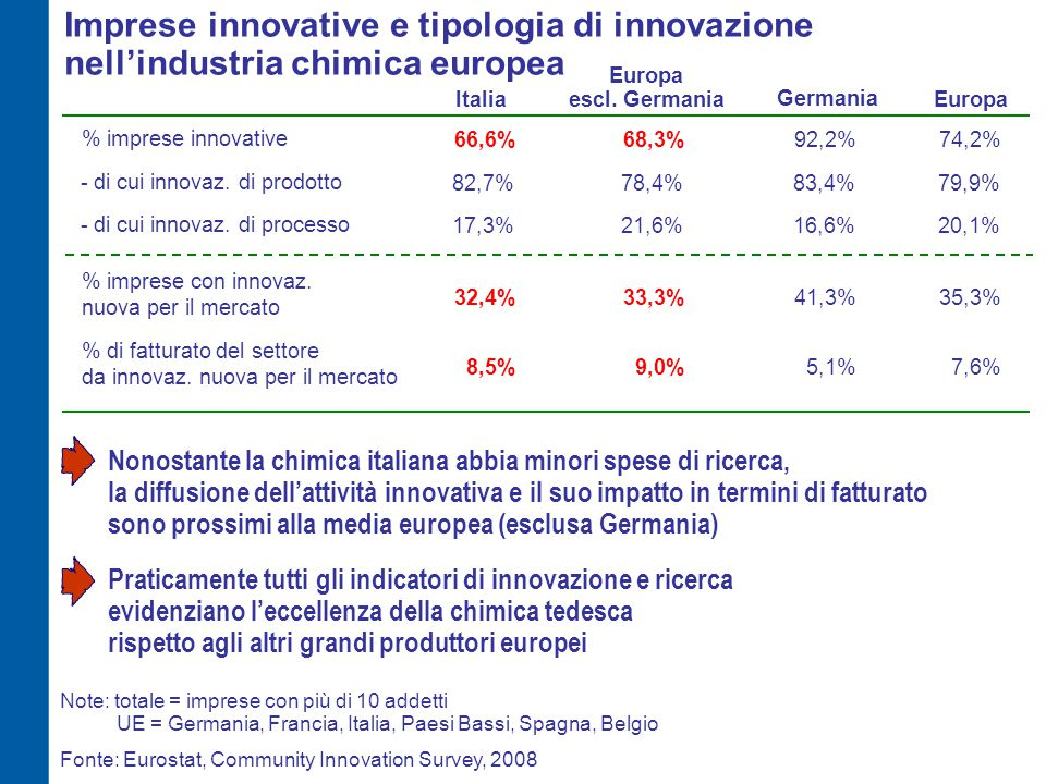 Imprese innovative e tipologia di innovazione nell'industria chimica europea ItaliaEuropa % imprese innovative 66,6%74,2% Europa escl. Germania 68,3%