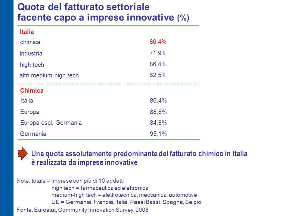 Imprese innovative con attività di R&S in Italia % imprese con R&S intra-muros 47,4%21,2% - di cui R&S continuativa 69,1%63,3% % imprese con R&S extra-muros 19,3%7,8% Fonte: Eurostat, Community Innovation Survey, 2008 Nella chimica italiana - circa 800 imprese fanno ricerca intra-muros - 580 delle quali la conducono con continuità chimicaindustriahigh tech 56,1% 80,5% 31,6% 33,9% 72,6% 10,6% La quota di imprese chimiche che fa ricerca è - doppia rispetto alla media dell'industria - decisamente superiore anche agli altri settori medium-high tech Note: totale = imprese con più di 10 addetti high tech = farmaceutica ed elettronica medium-high tech = elettrotecnica, meccanica, automotive altri medium-high tech