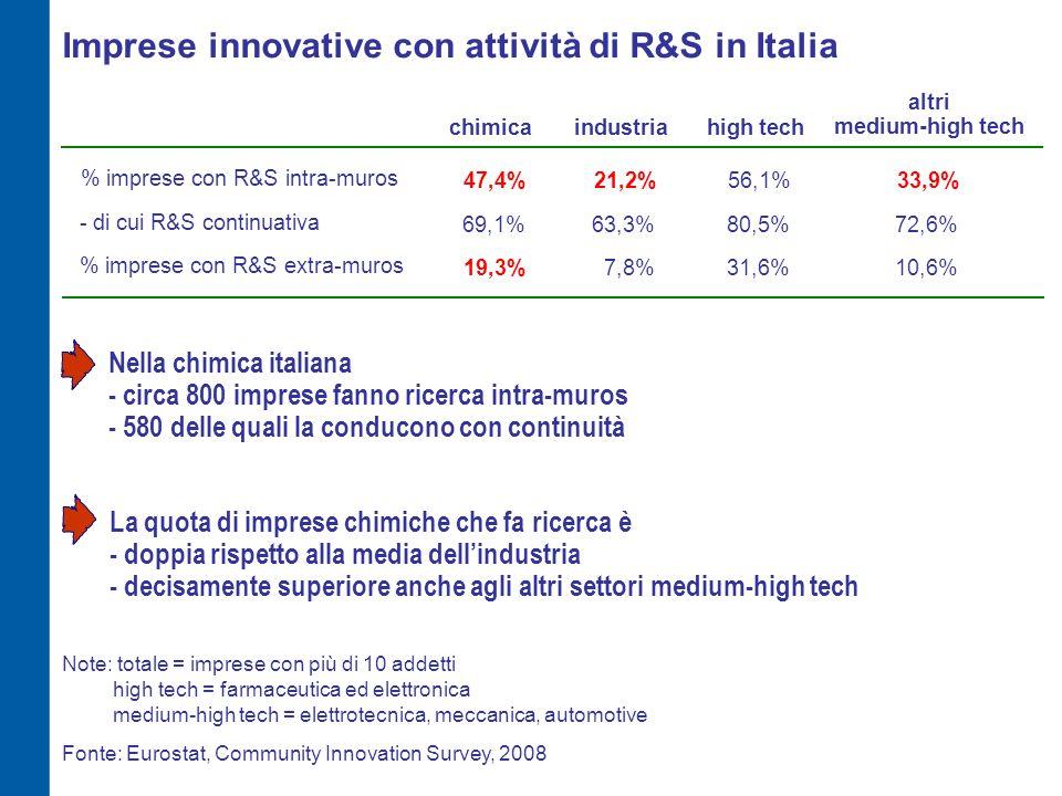 Obiettivi dell'innovazione nell'industria chimica europea (% imprese innovative che li considerano di importanza medio-alta) 49,1%52,3%Gamma prodotti / servizi UE = Germania, Francia, Italia, Paesi Bassi, Spagna, Belgio ItaliaEuropa Europa escl.