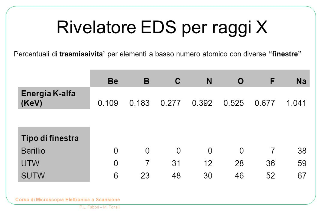 Rivelatore EDS per raggi X Corso di Microscopia Elettronica a Scansione P.L. Fabbri – M. Tonelli BeBCNOFNa Energia K-alfa (KeV)0.1090.1830.2770.3920.5