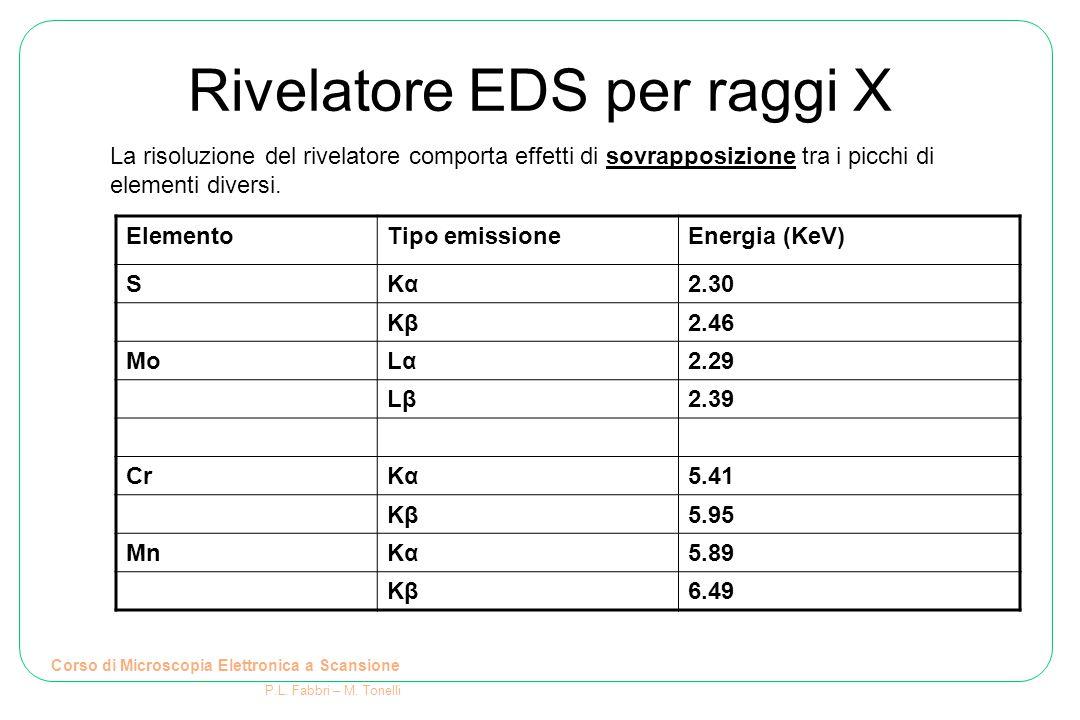 Rivelatore EDS per raggi X Corso di Microscopia Elettronica a Scansione P.L. Fabbri – M. Tonelli ElementoTipo emissioneEnergia (KeV) SKαKα2.30 KβKβ2.4
