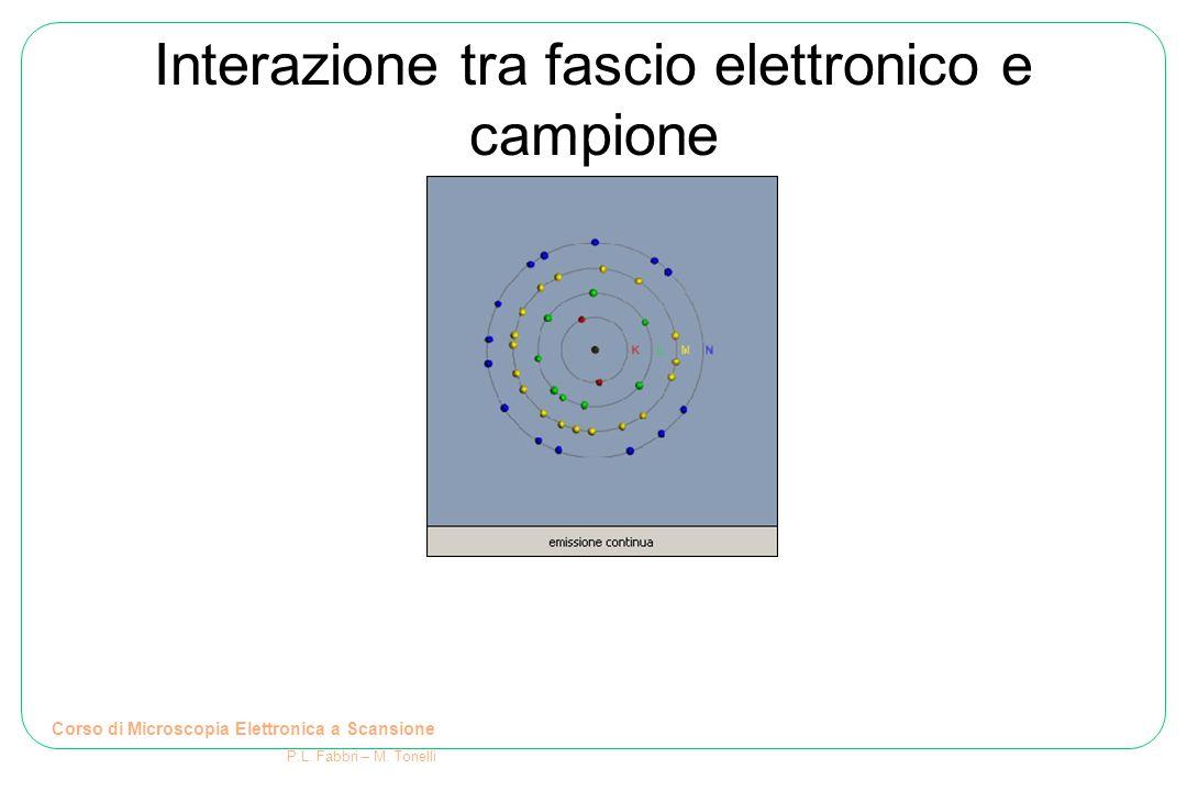 Interazione tra fascio elettronico e campione Corso di Microscopia Elettronica a Scansione P.L. Fabbri – M. Tonelli