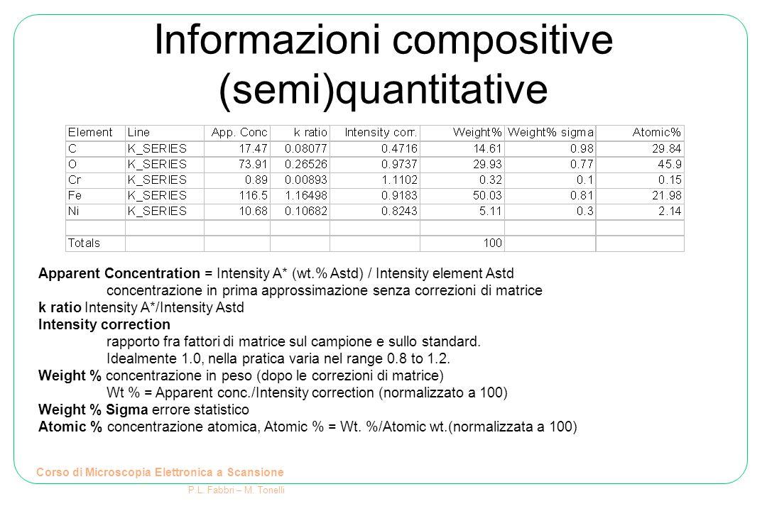 Informazioni compositive (semi)quantitative Corso di Microscopia Elettronica a Scansione P.L. Fabbri – M. Tonelli Apparent Concentration = Intensity A