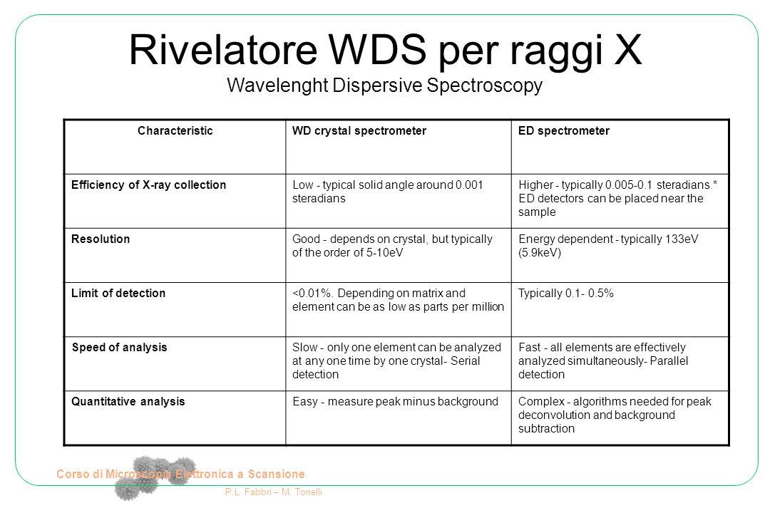 Corso di Microscopia Elettronica a Scansione P.L. Fabbri – M. Tonelli Rivelatore WDS per raggi X Wavelenght Dispersive Spectroscopy CharacteristicWD c