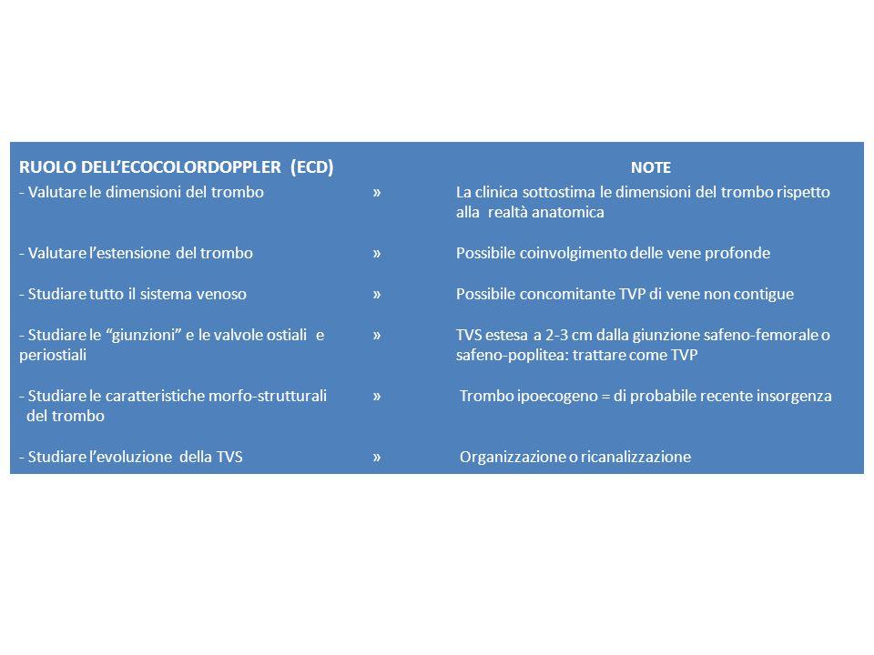 RUOLO DELL'ECOCOLORDOPPLER (ECD) NOTE - Valutare le dimensioni del trombo » La clinica sottostima le dimensioni del trombo rispetto alla realtà anatomica - Valutare l'estensione del trombo » Possibile coinvolgimento delle vene profonde - Studiare tutto il sistema venoso » Possibile concomitante TVP di vene non contigue - Studiare le giunzioni e le valvole ostiali e » TVS estesa a 2-3 cm dalla giunzione safeno-femorale o periostialisafeno-poplitea: trattare come TVP - Studiare le caratteristiche morfo-strutturali » Trombo ipoecogeno = di probabile recente insorgenza del trombo - Studiare l'evoluzione della TVS » Organizzazione o ricanalizzazione