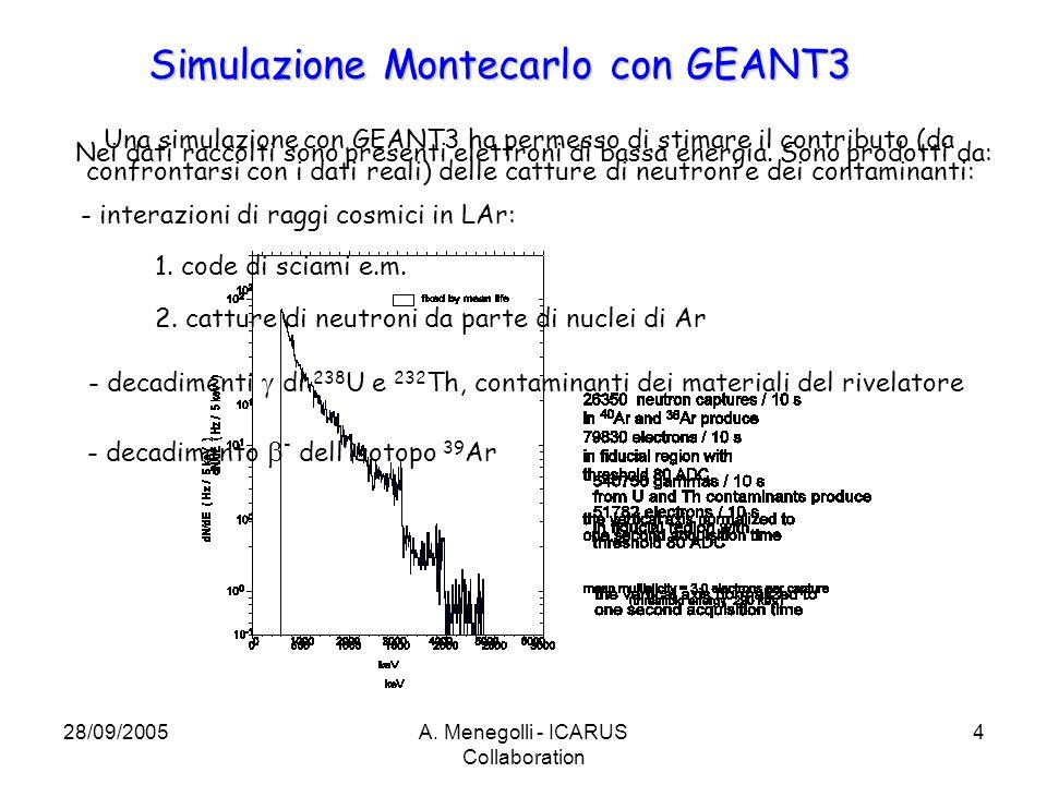 28/09/2005A. Menegolli - ICARUS Collaboration 4 Nei dati raccolti sono presenti elettroni di bassa energia. Sono prodotti da: Simulazione Montecarlo c