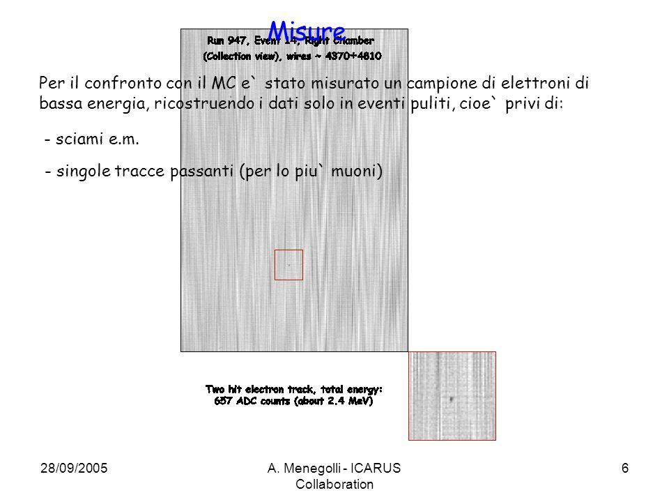 28/09/2005A. Menegolli - ICARUS Collaboration 6 Per il confronto con il MC e` stato misurato un campione di elettroni di bassa energia, ricostruendo i