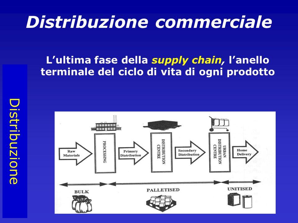 Distribuzione L'ultima fase della supply chain, l'anello terminale del ciclo di vita di ogni prodotto Distribuzione commerciale
