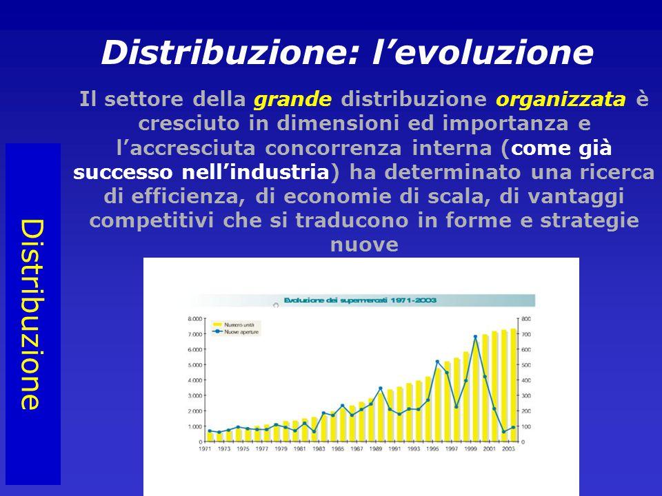 Distribuzione Distribuzione: l'evoluzione Il settore della grande distribuzione organizzata è cresciuto in dimensioni ed importanza e l'accresciuta concorrenza interna (come già successo nell'industria) ha determinato una ricerca di efficienza, di economie di scala, di vantaggi competitivi che si traducono in forme e strategie nuove
