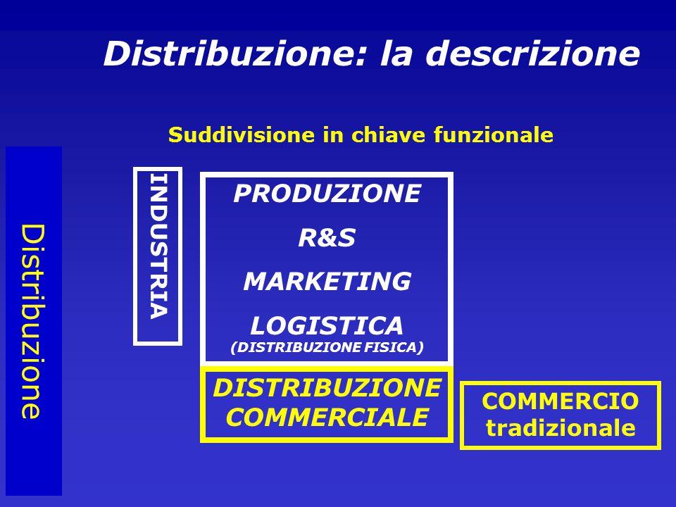 Distribuzione PRODUZIONE R&S MARKETING LOGISTICA (DISTRIBUZIONE FISICA) DISTRIBUZIONE COMMERCIALE Distribuzione: la descrizione Suddivisione in chiave funzionale INDUSTRIA COMMERCIO tradizionale