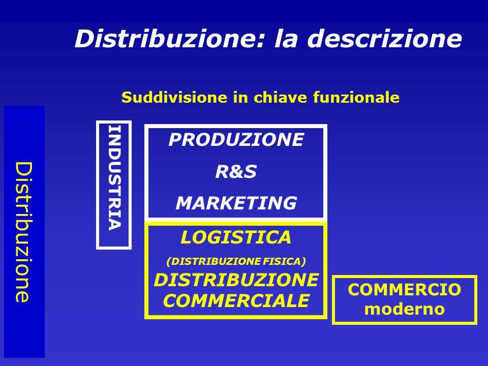 Distribuzione PRODUZIONE R&S MARKETING LOGISTICA (DISTRIBUZIONE FISICA) DISTRIBUZIONE COMMERCIALE Distribuzione: la descrizione Suddivisione in chiave funzionale INDUSTRIA COMMERCIO moderno