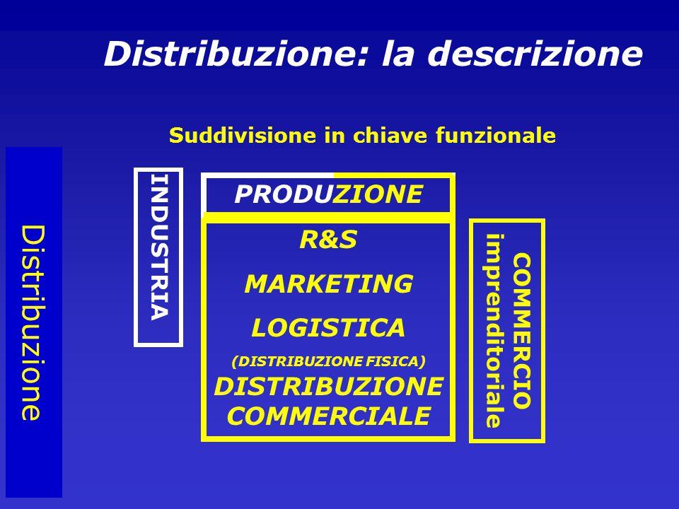 Distribuzione PRODUZIONE R&S MARKETING LOGISTICA (DISTRIBUZIONE FISICA) DISTRIBUZIONE COMMERCIALE Distribuzione: la descrizione Suddivisione in chiave funzionale INDUSTRIA COMMERCIO imprenditoriale