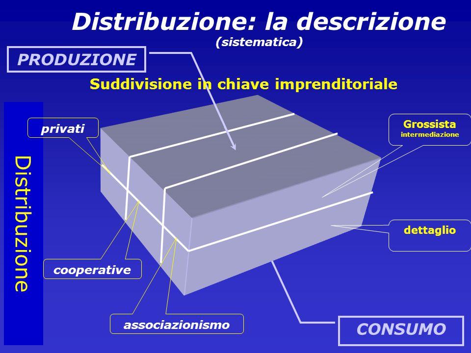 CONSUMO Distribuzione Grossista intermediazione dettaglio privati cooperative associazionismo Distribuzione: la descrizione (sistematica) PRODUZIONE Suddivisione in chiave imprenditoriale