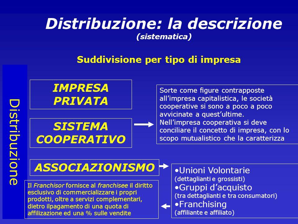 Distribuzione Distribuzione: la descrizione (sistematica) Suddivisione per tipo di impresa IMPRESA PRIVATA SISTEMA COOPERATIVO ASSOCIAZIONISMO Sorte come figure contrapposte all'impresa capitalistica, le società cooperative si sono a poco a poco avvicinate a quest'ultime.