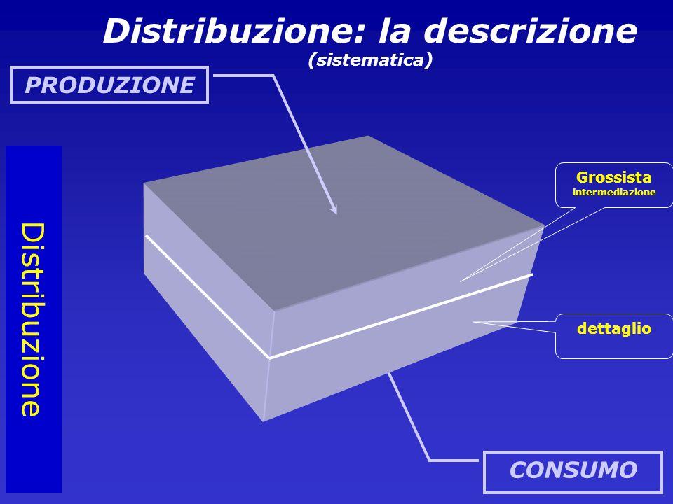CONSUMO Distribuzione Grossista intermediazione dettaglio Distribuzione: la descrizione (sistematica) PRODUZIONE
