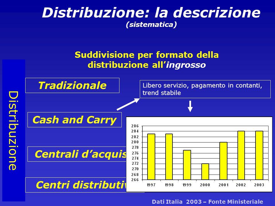 Distribuzione Distribuzione: la descrizione (sistematica) Suddivisione per formato della distribuzione all'ingrosso Tradizionale Cash and Carry Centrali d'acquisto Centri distributivi Libero servizio, pagamento in contanti, trend stabile Dati Italia 2003 – Fonte Ministeriale