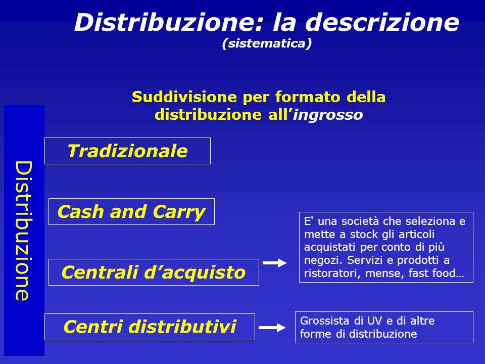 Distribuzione Distribuzione: la descrizione (sistematica) Suddivisione per formato della distribuzione all'ingrosso Tradizionale Cash and Carry Centrali d'acquisto Centri distributivi E una società che seleziona e mette a stock gli articoli acquistati per conto di più negozi.