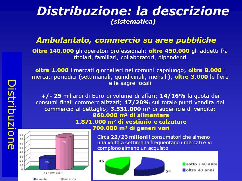 Distribuzione Distribuzione: la descrizione (sistematica) Ambulantato, commercio su aree pubbliche Oltre 140.000 gli operatori professionali; oltre 450.000 gli addetti fra titolari, familiari, collaboratori, dipendenti oltre 1.000 i mercati giornalieri nei comuni capoluogo; oltre 8.000 i mercati periodici (settimanali, quindicinali, mensili); oltre 3.000 le fiere e le sagre locali +/- 25 miliardi di Euro di volume di affari; 14/16% la quota dei consumi finali commercializzati; 17/20% sul totale punti vendita del commercio al dettaglio; 3.531.000 m 2 di superficie di vendita: 960.000 m 2 di alimentare 1.871.000 m 2 di vestiario e calzature 700.000 m 2 di generi vari Circa 22/23 milioni i consumatori che almeno una volta a settimana frequentano i mercati e vi compiono almeno un acquisto