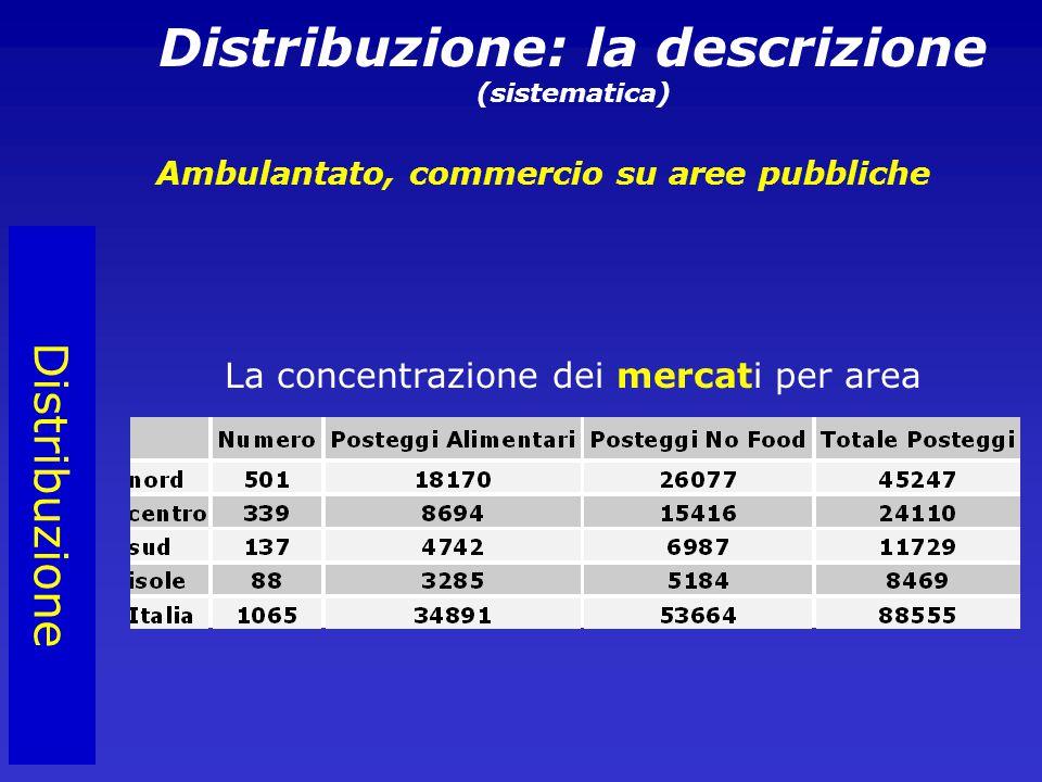 Distribuzione Distribuzione: la descrizione (sistematica) Ambulantato, commercio su aree pubbliche La concentrazione dei mercati per area