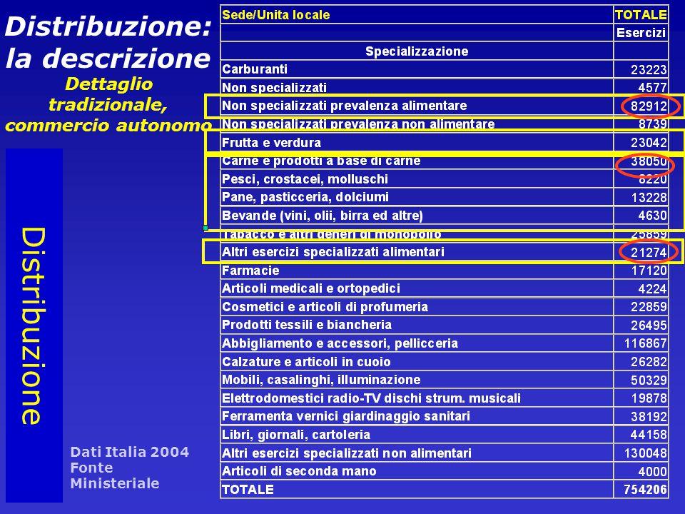Distribuzione: la descrizione Dettaglio tradizionale, commercio autonomo Distribuzione Dati Italia 2004 Fonte Ministeriale