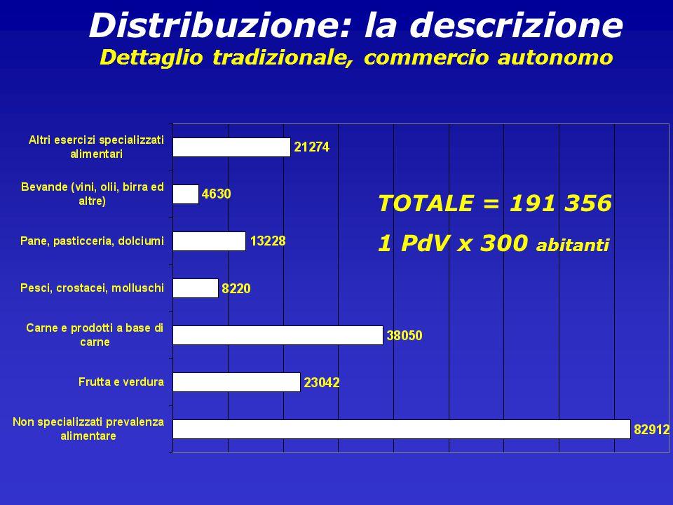 Distribuzione: la descrizione Dettaglio tradizionale, commercio autonomo TOTALE = 191 356 1 PdV x 300 abitanti
