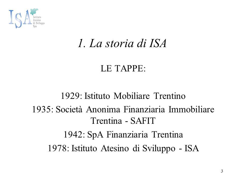 3 1. La storia di ISA LE TAPPE: 1929: Istituto Mobiliare Trentino 1935: Società Anonima Finanziaria Immobiliare Trentina - SAFIT 1942: SpA Finanziaria