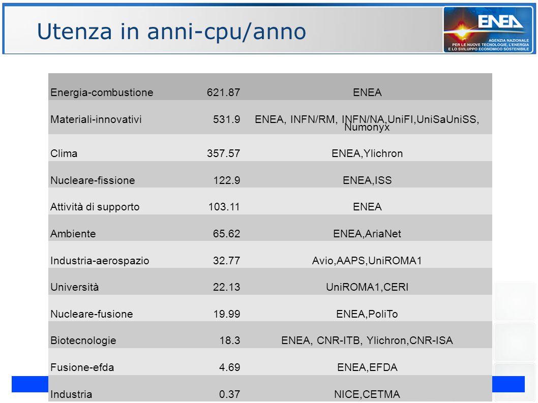 G. Bracco Evoluzione Cluster CRESCO - Workshop congiunto INFN-GARR – Napoli 15-17 Maggio 2012 ENE Utenza in anni-cpu/anno Energia-combustione621.87ENE