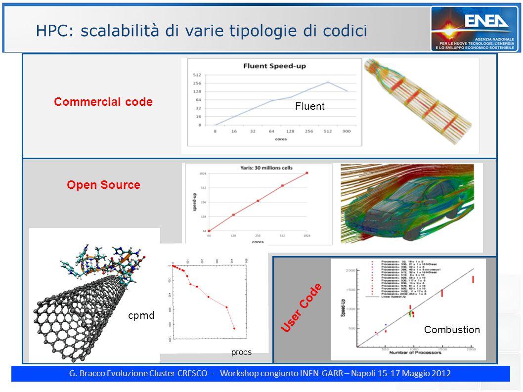 G. Bracco Evoluzione Cluster CRESCO - Workshop congiunto INFN-GARR – Napoli 15-17 Maggio 2012 HPC: scalabilità di varie tipologie di codici Fluent Ope