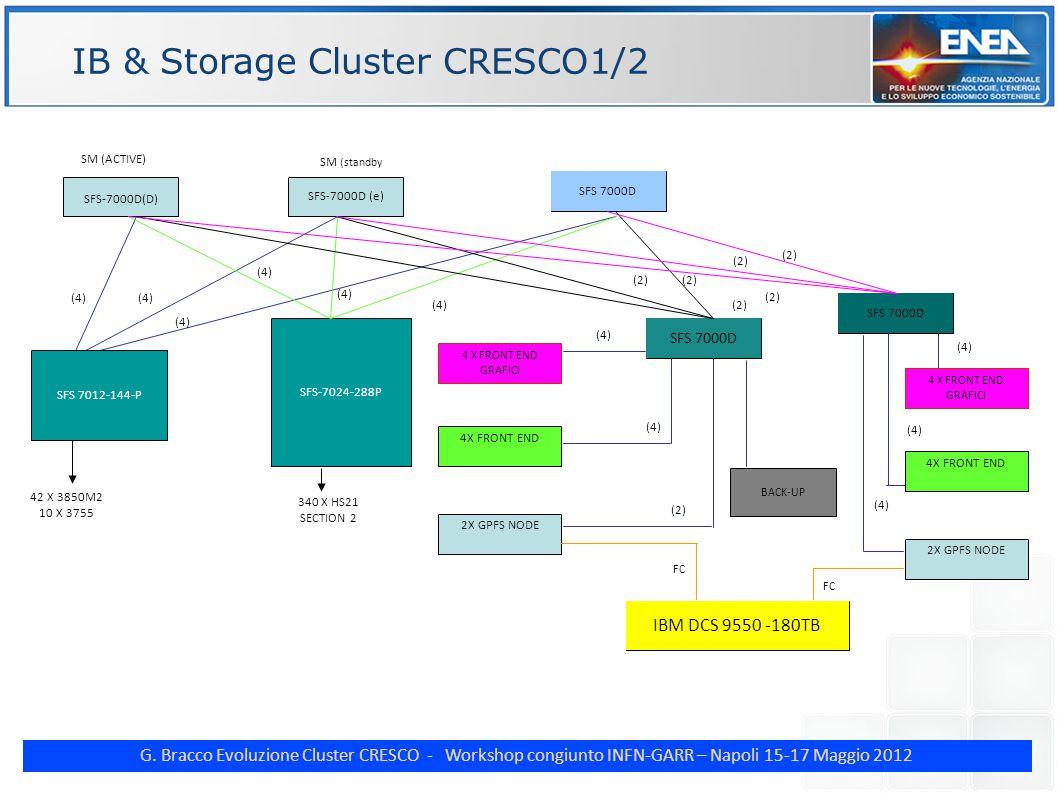 G. Bracco Evoluzione Cluster CRESCO - Workshop congiunto INFN-GARR – Napoli 15-17 Maggio 2012 IB & Storage Cluster CRESCO1/2 SFS 7000D (D) SFS 7024D 3